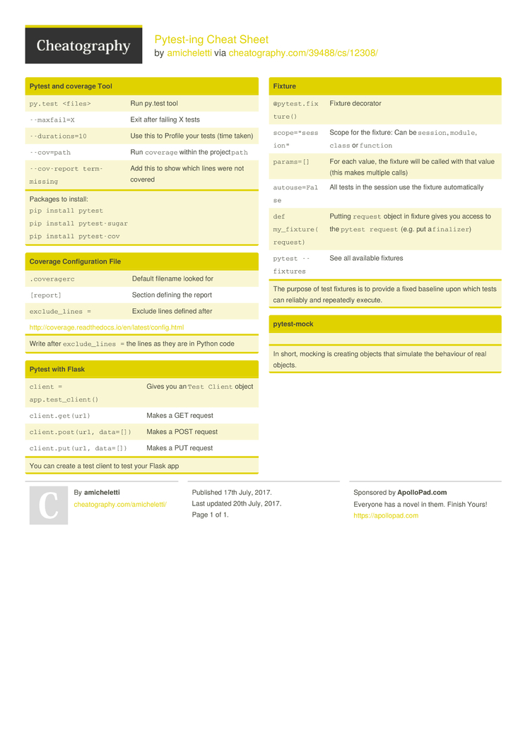 Pytest-ing Cheat Sheet by amicheletti - Download free from