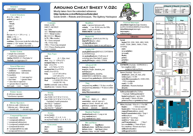 Arduino cheat sheet by cheatography download