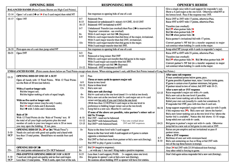 Bridge Bidding Cheat Sheet By Cheatography Download Free