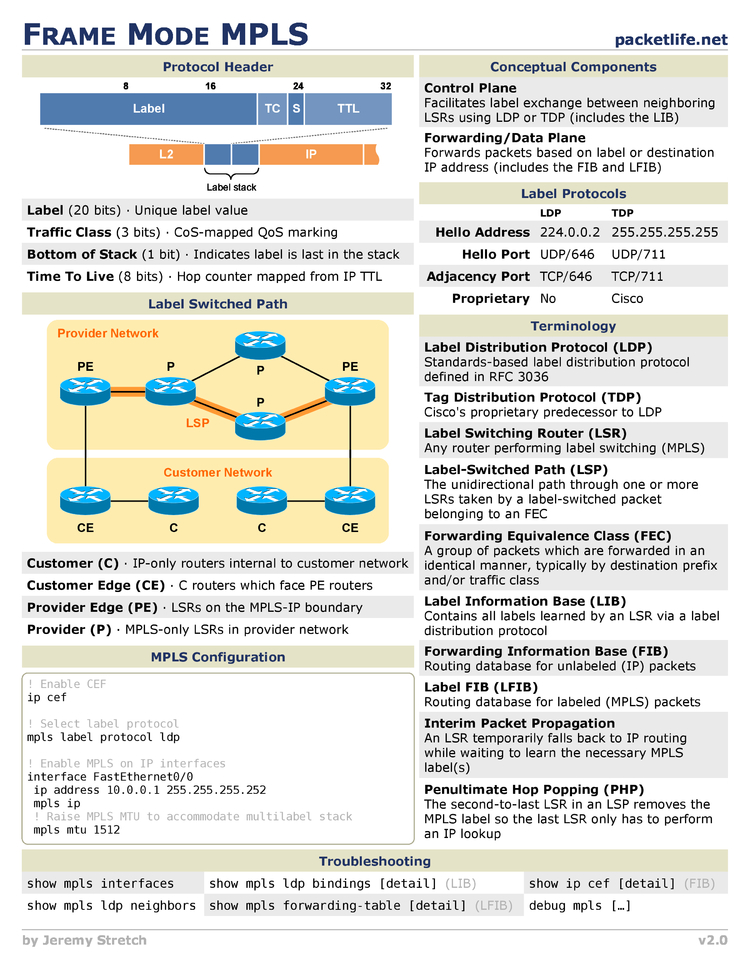Frame Mode MPLS Cheat Sheet by Cheatography - Download free from