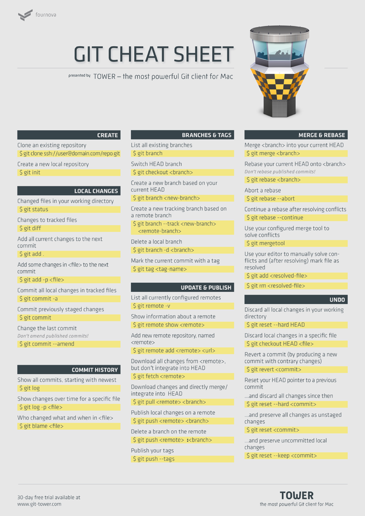 Git + Best Practices Cheat Sheet by Cheatography - Download
