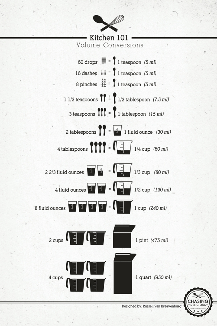 Kitchen 101 volume conversions cheat sheet by cheatography kitchen 101 volume conversions cheat sheet by cheatography download free from cheatography cheatography cheat sheets for every occasion nvjuhfo Images