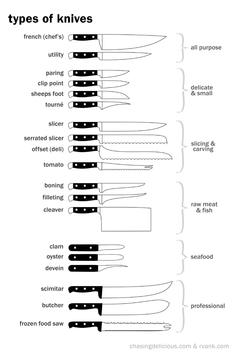 kitchen knives cheat sheet by cheatography download free from cheatography. Black Bedroom Furniture Sets. Home Design Ideas