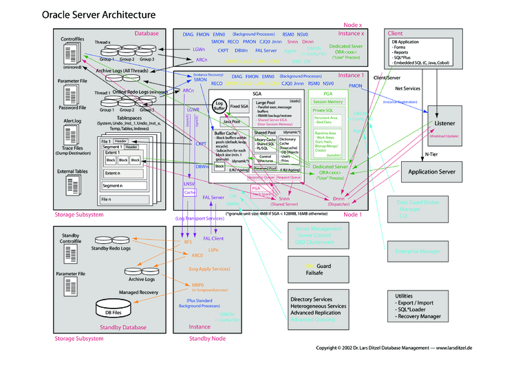 Oracle Server Architecture Cheat Sheet By Cheatography Download