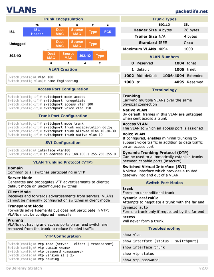 Vlans Cheat Sheet By Cheatography
