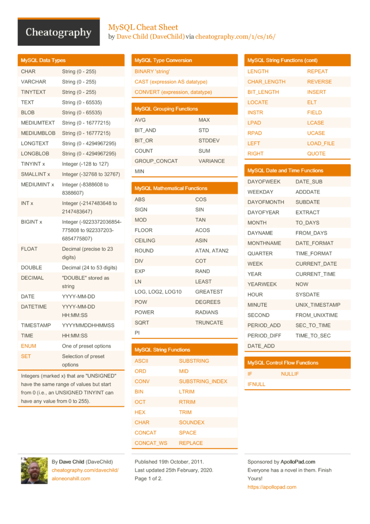 MySQL Cheat Sheet by DaveChild - Download free from