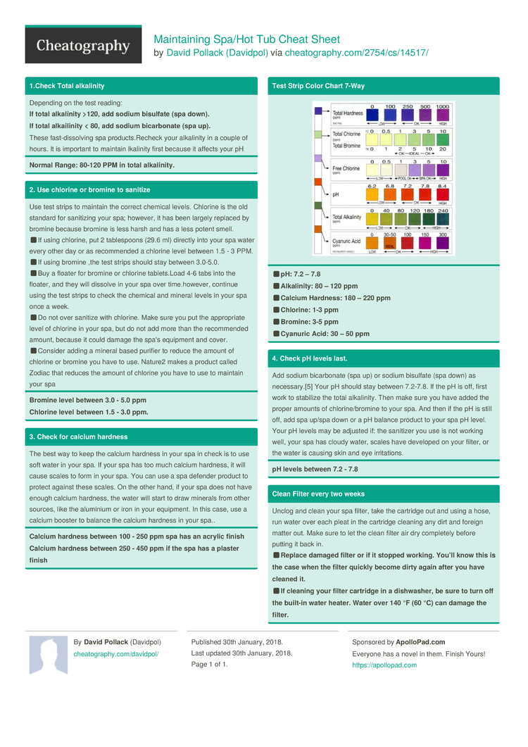 Maintaining Spa/Hot Tub Cheat Sheet by Davidpol - Download free from ...