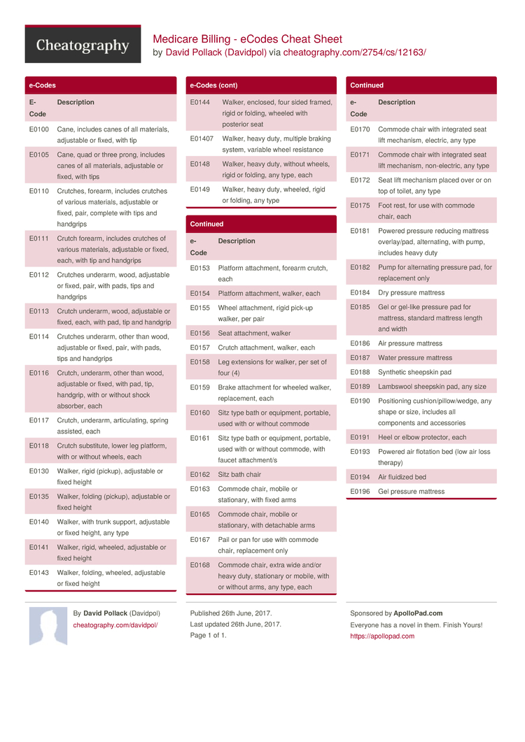 Medicare Billing Ecodes Cheat Sheet By Davidpol
