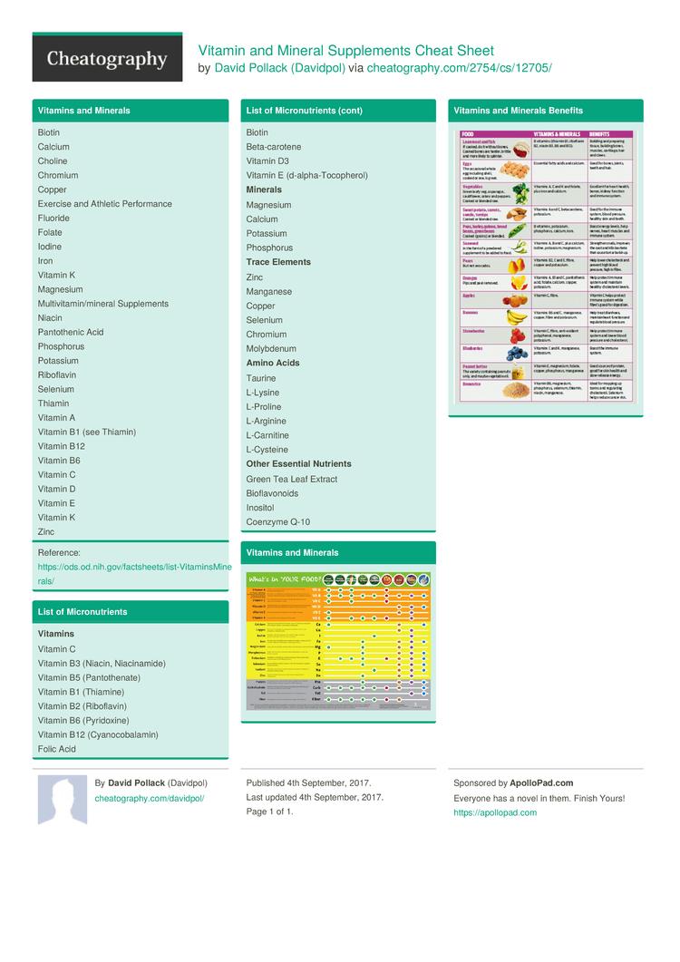 Vitamin and Mineral Supplements Cheat Sheet by Davidpol - Download ...