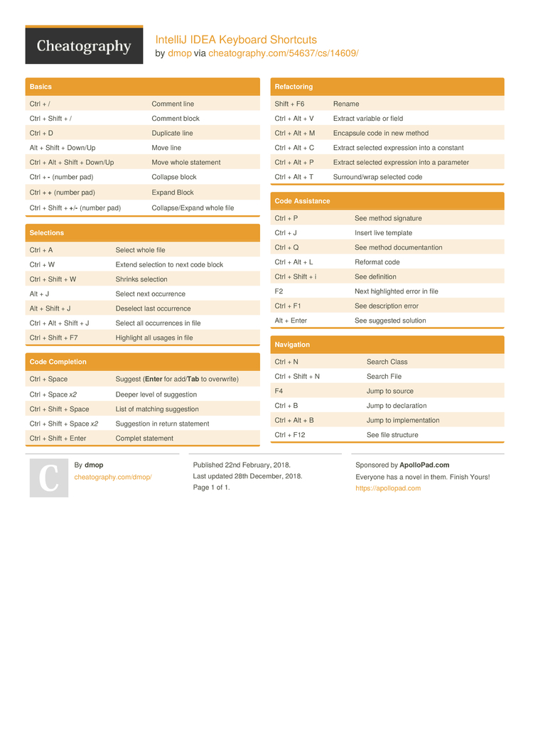 IntelliJ IDEA Keyboard Shortcuts by dmop - Download free
