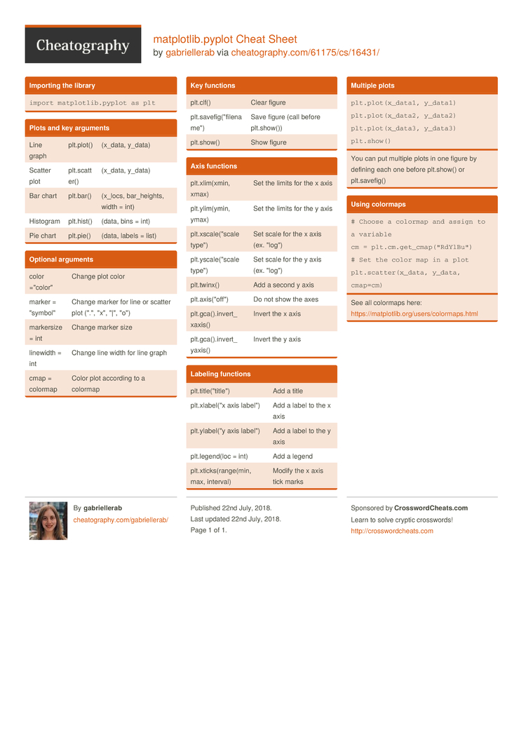 matplotlib pyplot Cheat Sheet by gabriellerab - Download free from