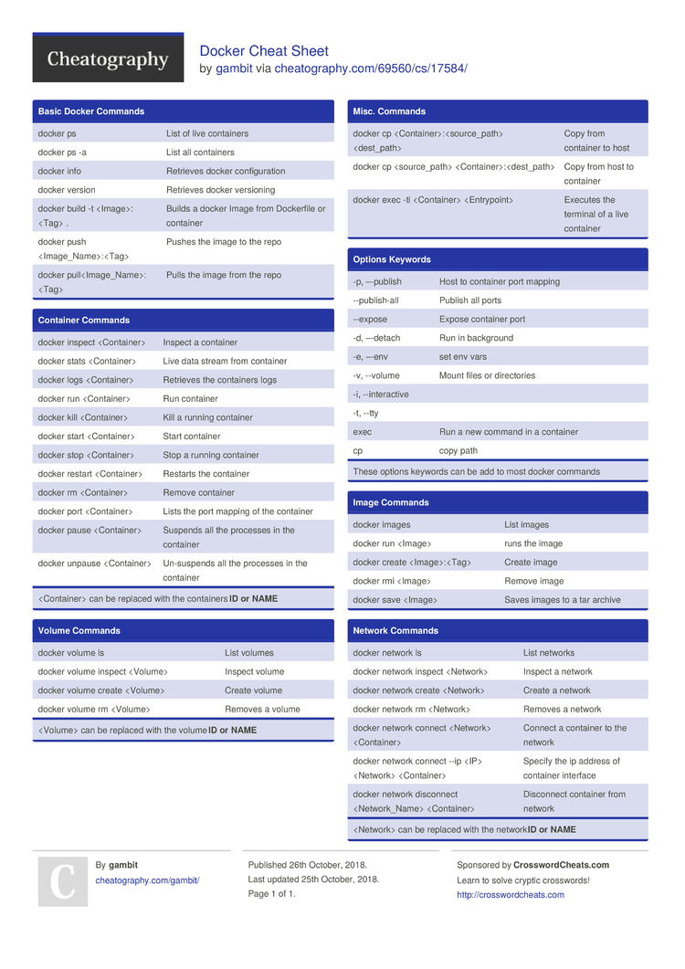 Docker Cheat Sheet by gambit - Download free from