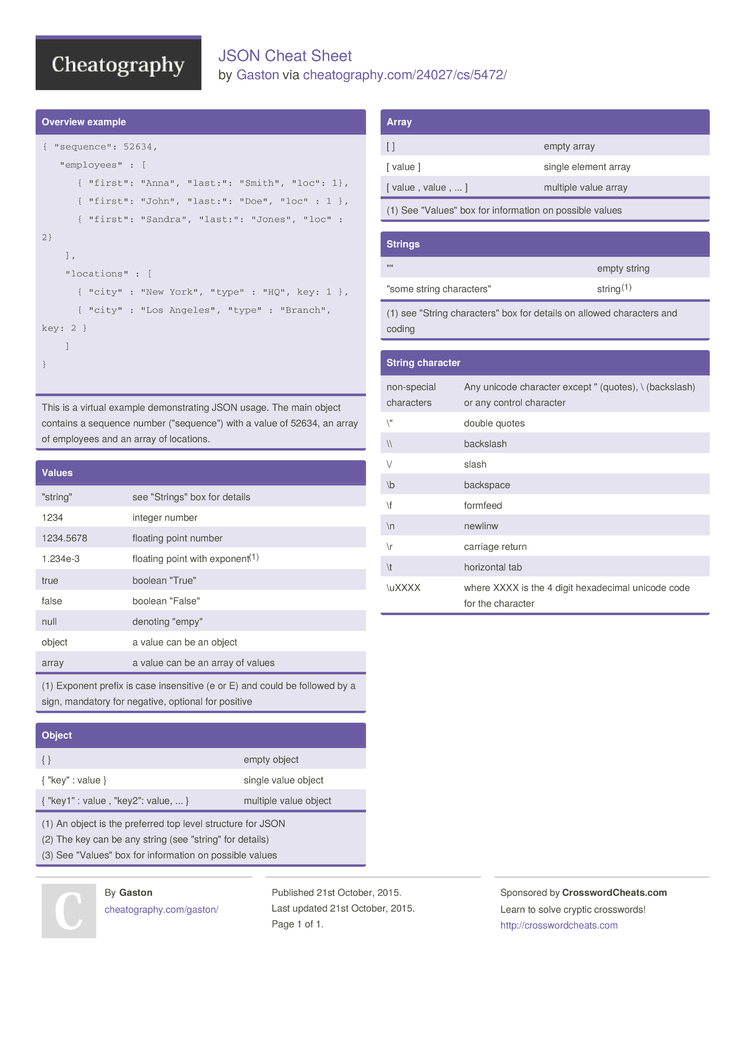 general psychology cheat sheet Below is a cheat sheet table that has three columns: drug stem, drug class, and an example each stem has hyphens at one or both ends of its text to show that it is found at the beginning, end, or in the middle of the generic name you can also download the cheat sheet below.