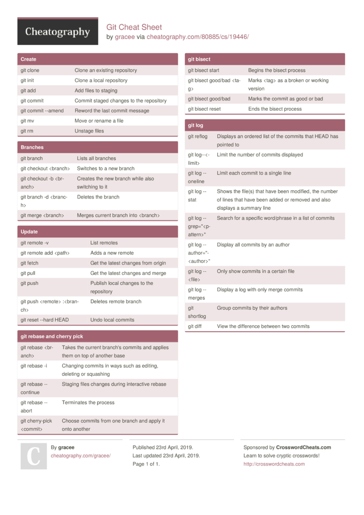 Git Cheat Sheet by gracee - Download free from Cheatography