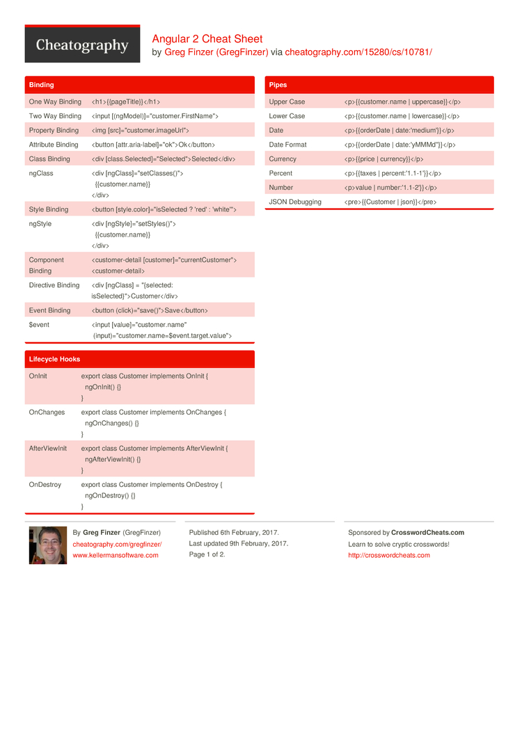 Angular 2 Cheat Sheet by GregFinzer - Download free from