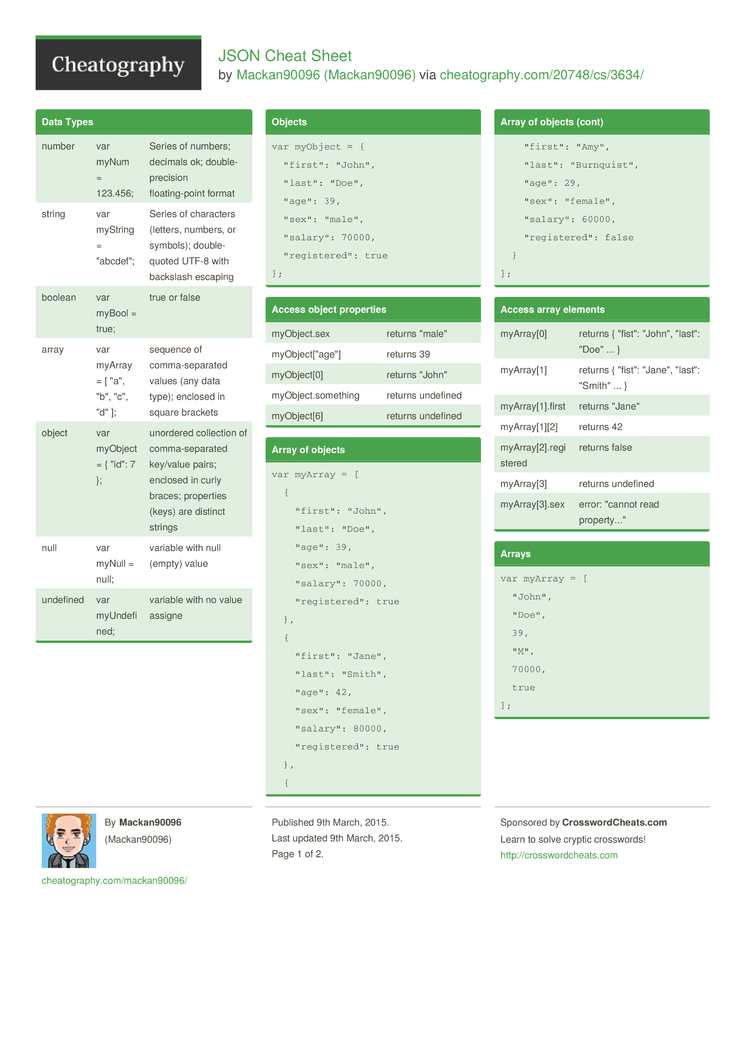 JSON Cheat Sheet by Mackan90096 - Download free from Cheatography