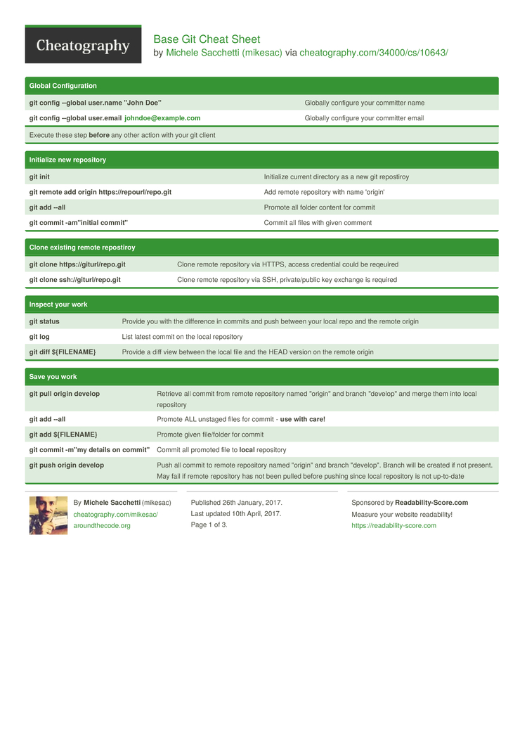 Base Git Cheat Sheet by mikesac - Download free from