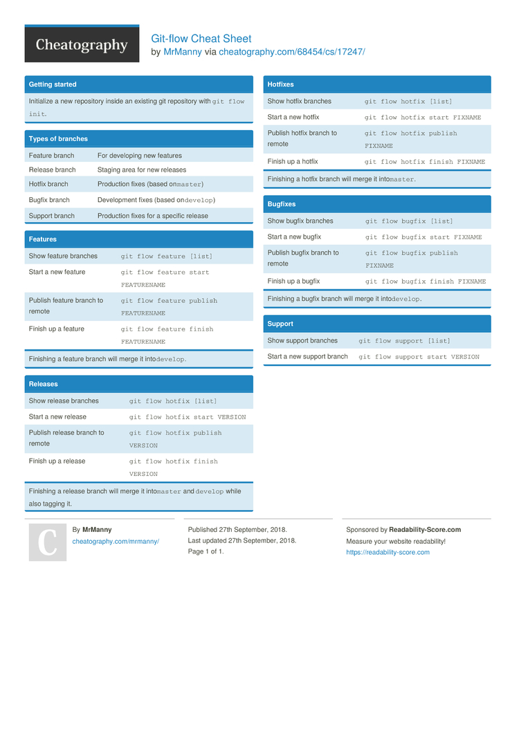 Git-flow Cheat Sheet by MrManny - Download free from Cheatography