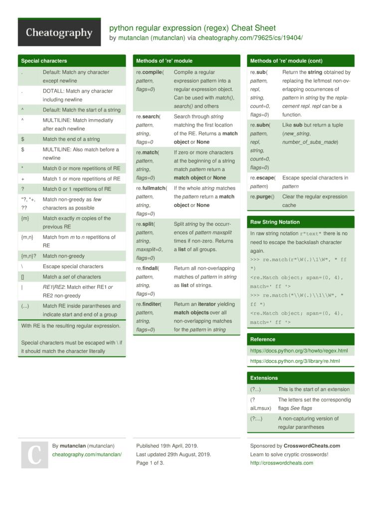 python regular expression (regex) Cheat Sheet by mutanclan