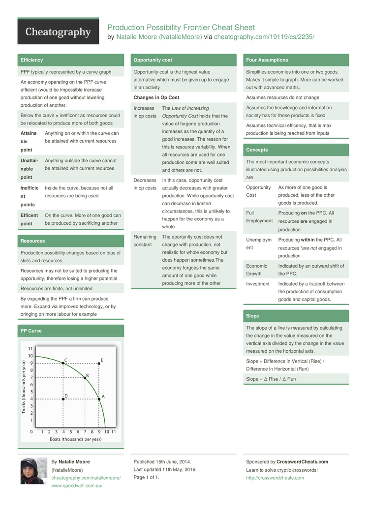 Production Possibility Frontier Cheat Sheet by NatalieMoore