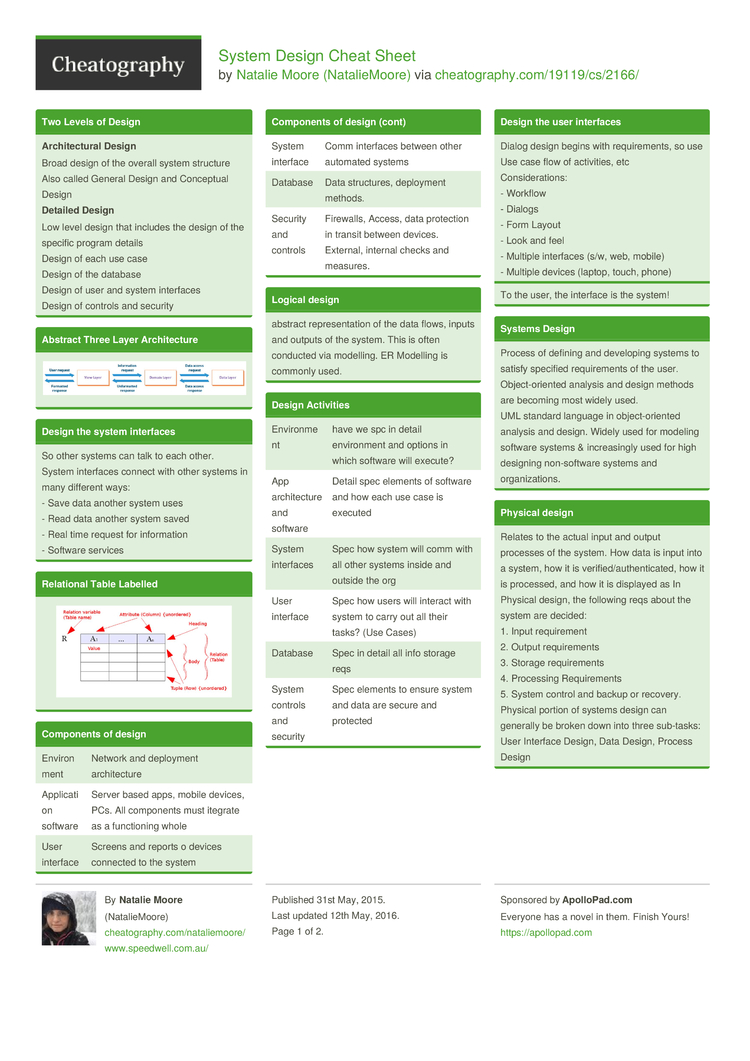 System Design Cheat Sheet By Nataliemoore - Download Free From Cheatography