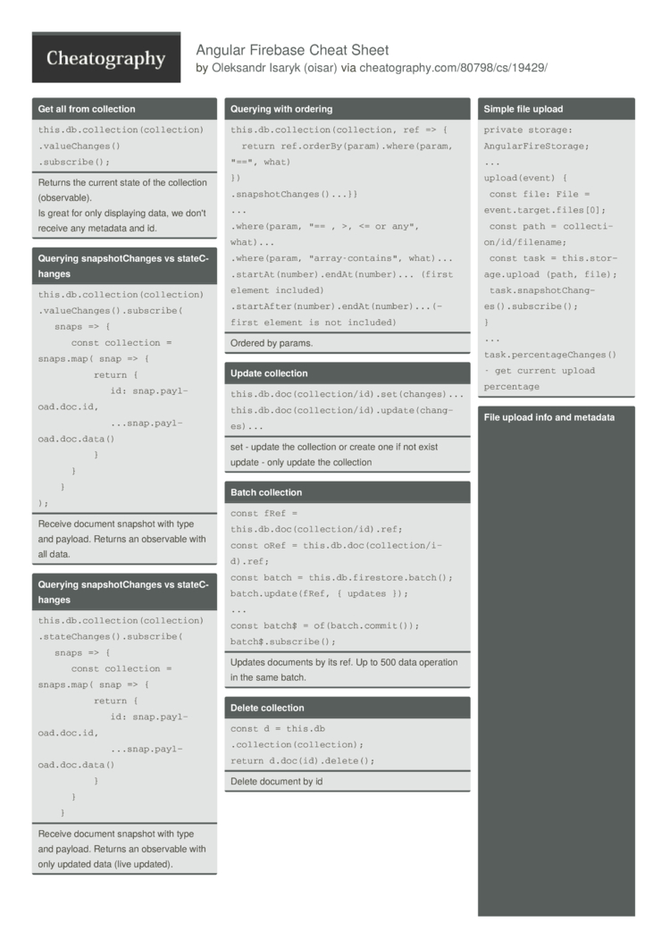 Angular Firebase Cheat Sheet by oisar - Download free from
