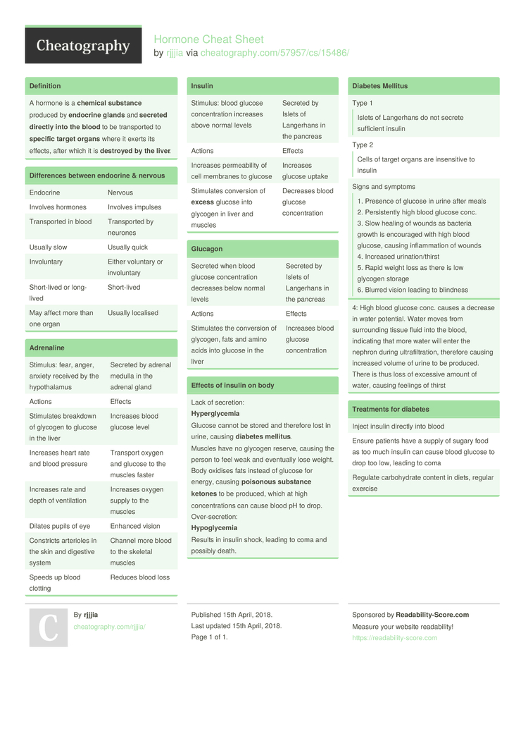 Hormone Cheat Sheet by rjjjia - Download free from