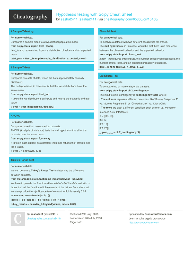 Hypothesis testing with Scipy Cheat Sheet by sasha2411 - Download