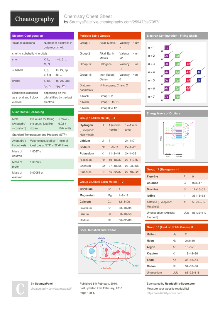 Chemistry cheat sheet by saumyapatel download free from download the chemistry cheat sheet urtaz Choice Image