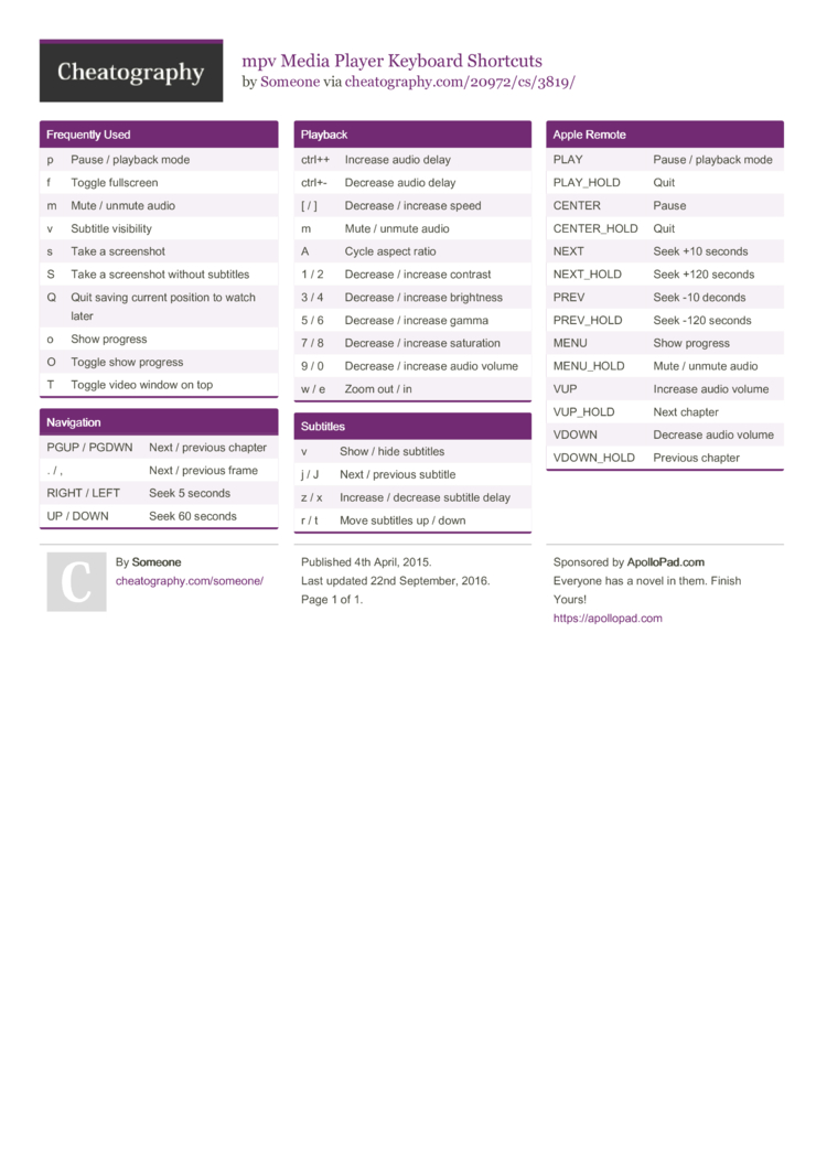 mpv Media Player Keyboard Shortcuts by Someone - Download free from
