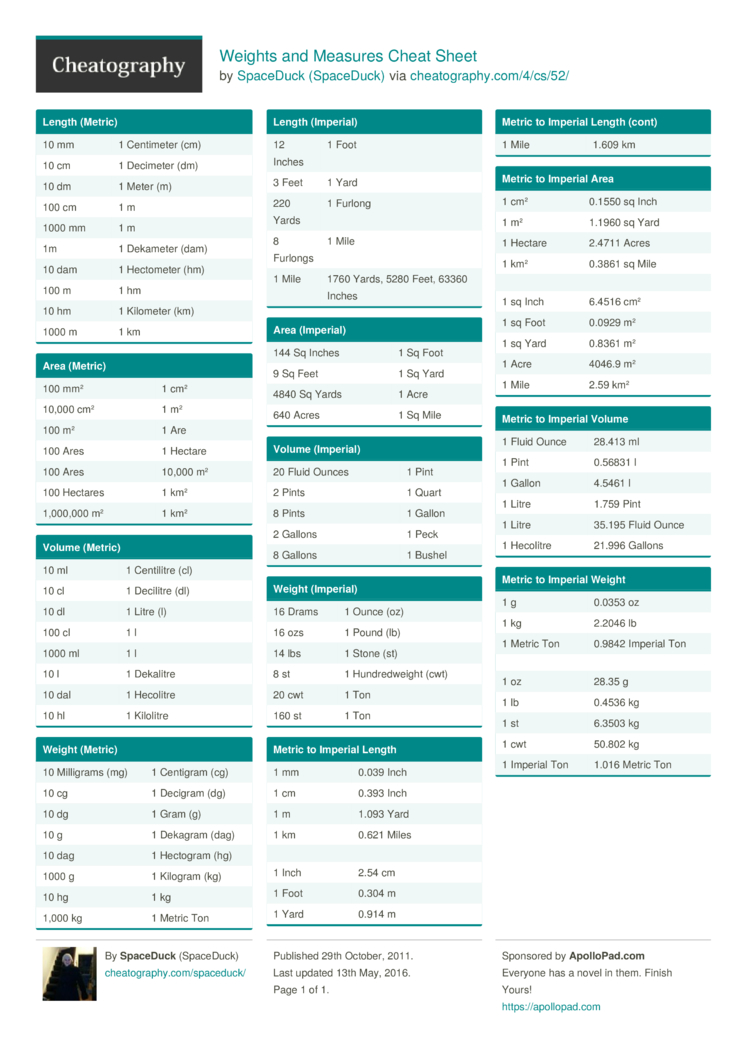 Weights And Measures Cheat Sheet By Spaceduck Download Free From