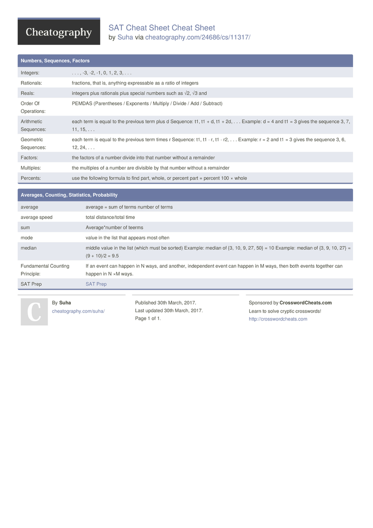 SAT Cheat Sheet Cheat Sheet by Suha - Download free from ...