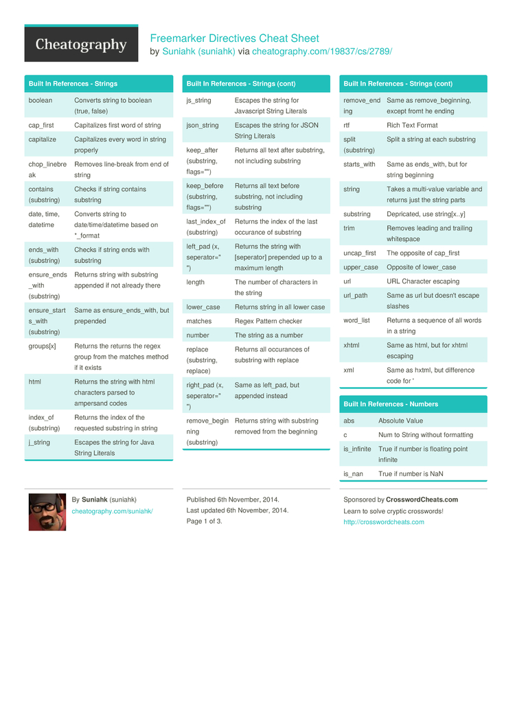 Freemarker Directives Cheat Sheet by suniahk - Download free from ...