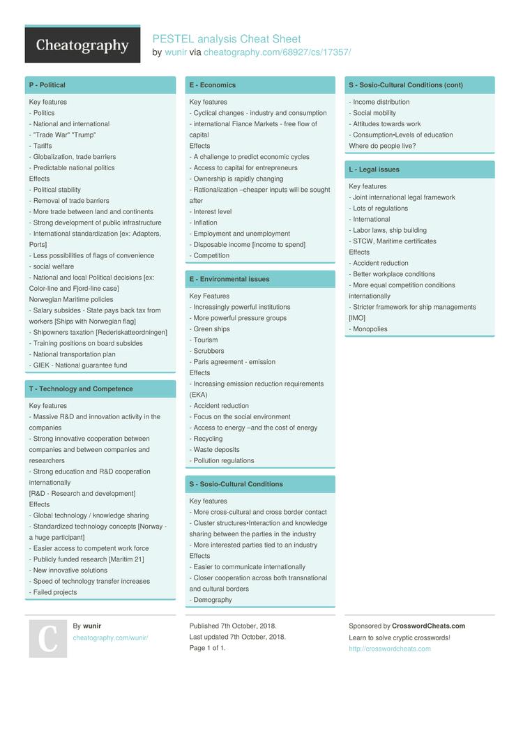 PESTEL analysis Cheat Sheet by wunir - Download free from