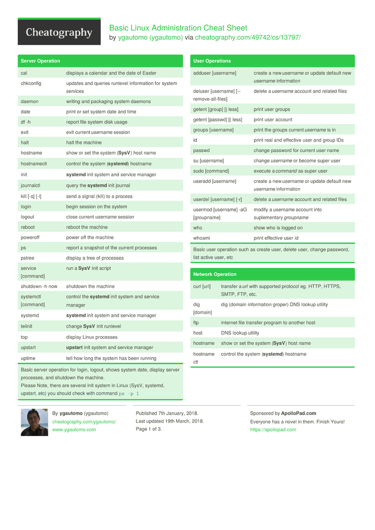 Basic Linux Administration Cheat Sheet by ygautomo - Download free
